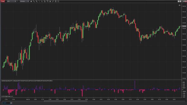 FX Daily Exchange Volume & Open Interest