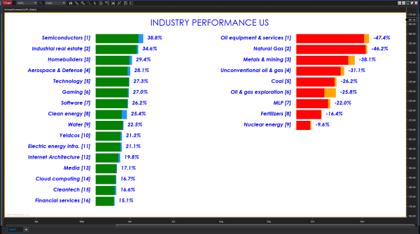 Industry Scanner Screener